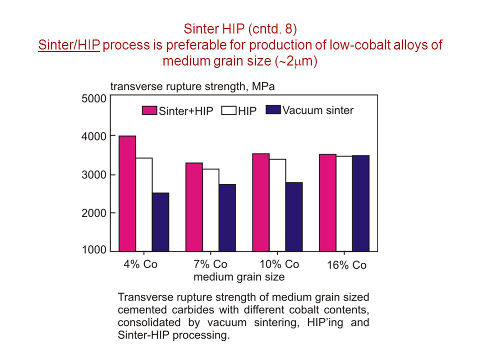 Sinter HIP (cntd. 8) Sinter/HIP process is preferable for production of low-cobalt alloys of medium grain size (2m)