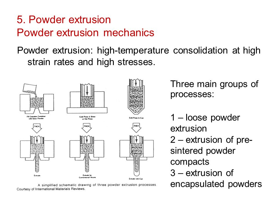 5. Powder extrusion Powder extrusion mechanics