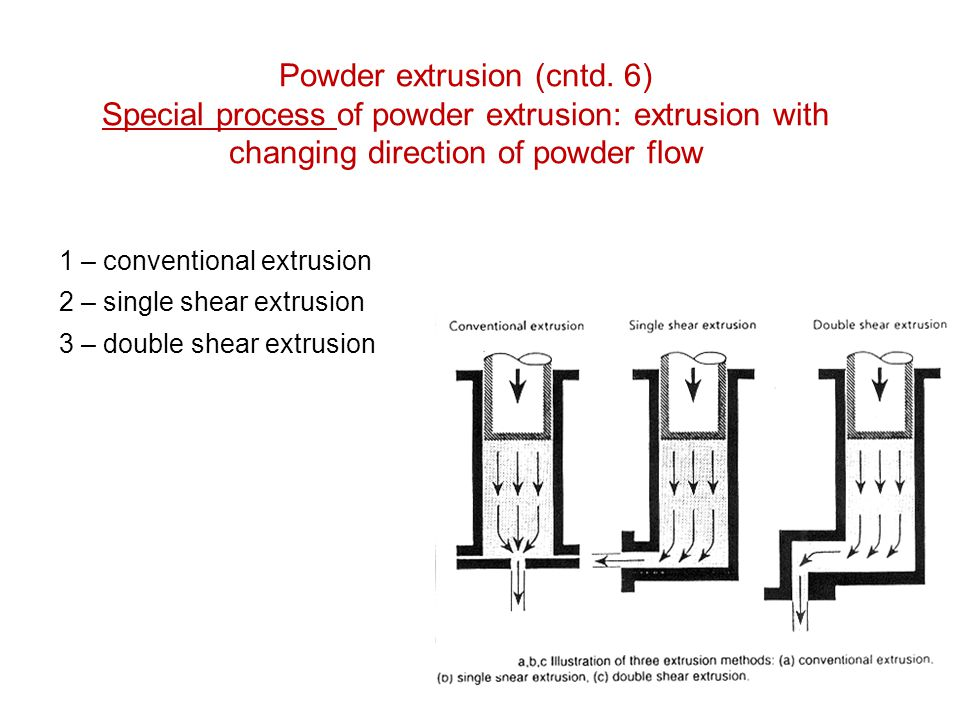 Powder extrusion (cntd