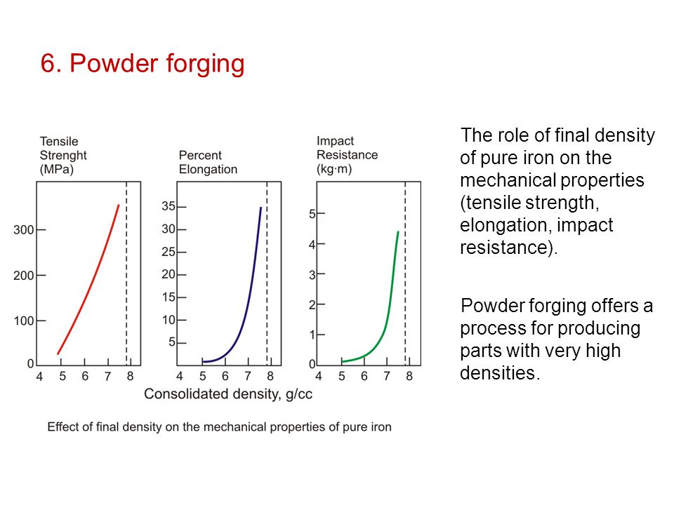 6. Powder forging The role of final density of pure iron on the mechanical properties (tensile strength, elongation, impact resistance).