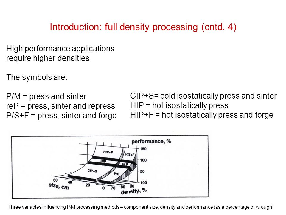 Introduction: full density processing (cntd. 4)