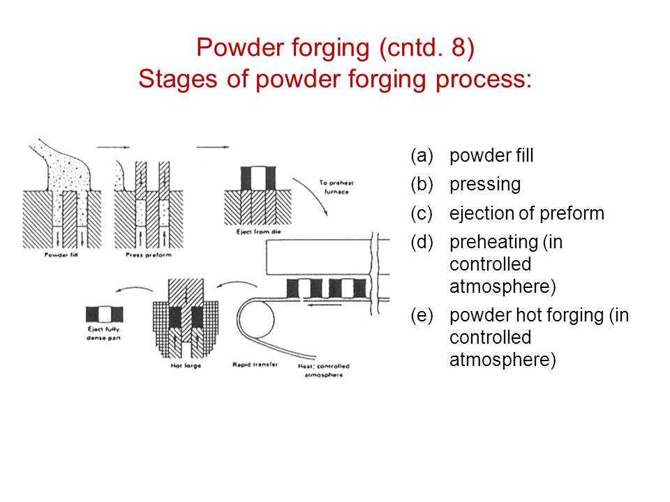 Powder forging (cntd. 8) Stages of powder forging process: