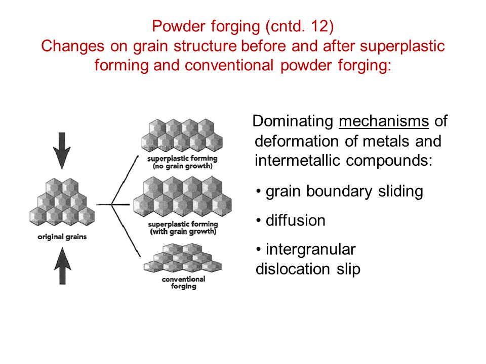 Powder forging (cntd. 12) Changes on grain structure before and after superplastic forming and conventional powder forging: