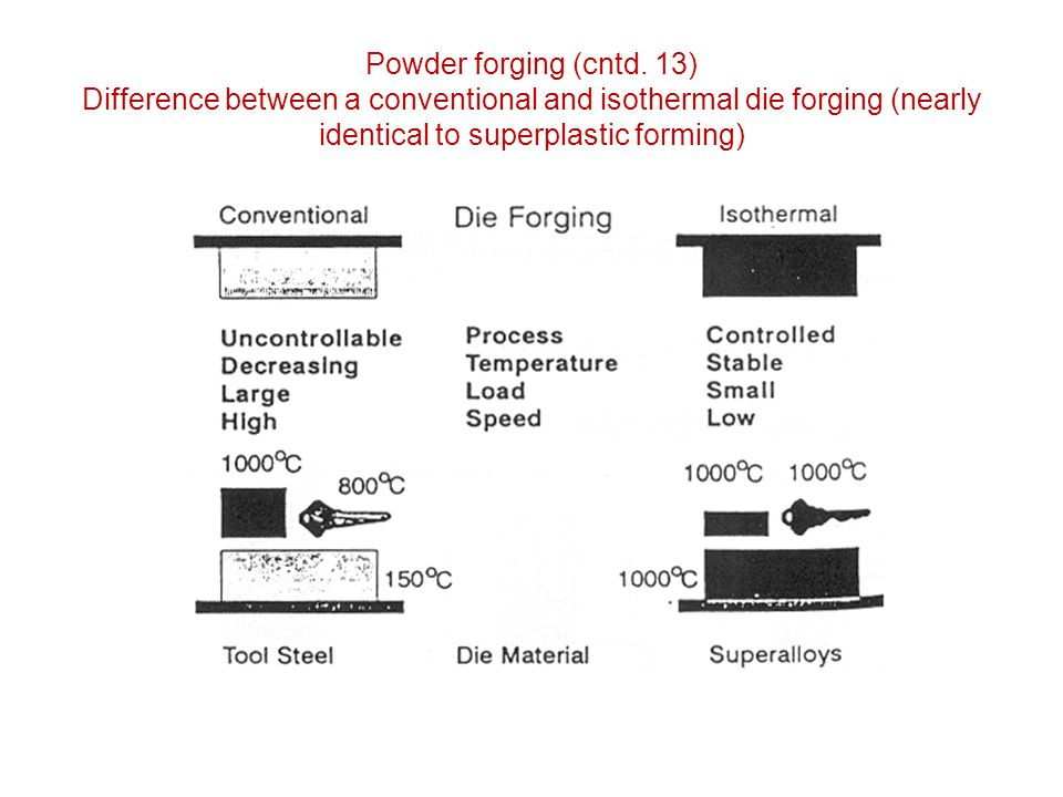 Powder forging (cntd. 13) Difference between a conventional and isothermal die forging (nearly identical to superplastic forming)