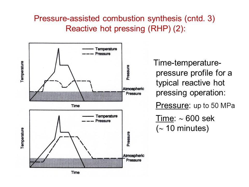 Pressure-assisted combustion synthesis (cntd