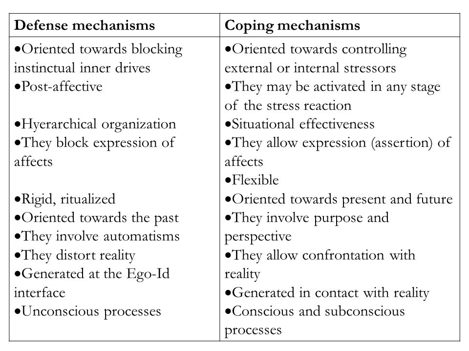 coping mechanisms Printable version coping strategies summary prepared by shelley taylor in collaboration with the psychosocial working group last revised july, 1998.