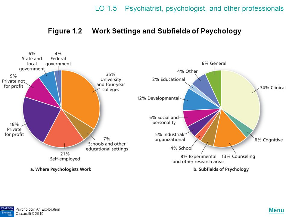 Figure 1.2 Work Settings and Subfields of Psychology