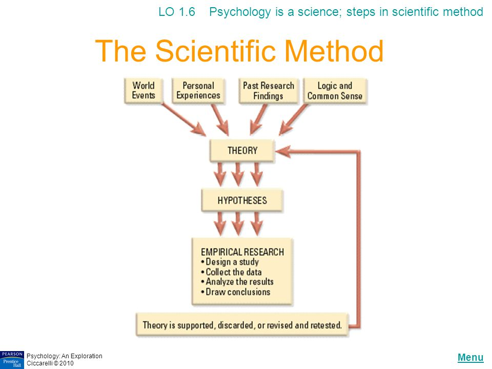 LO 1.6 Psychology is a science; steps in scientific method