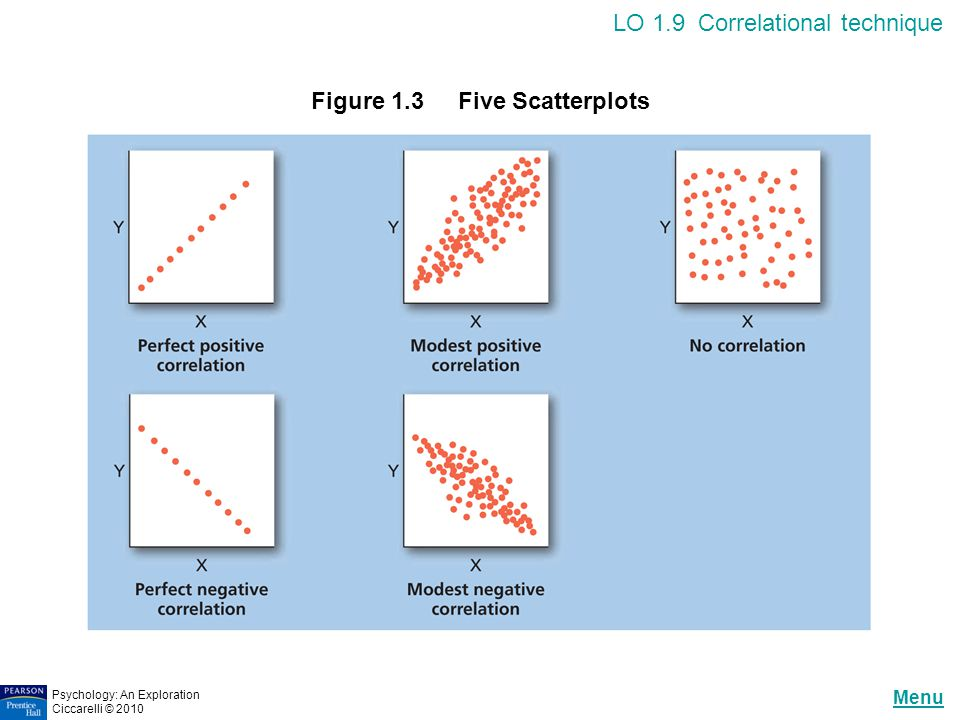 Figure 1.3 Five Scatterplots