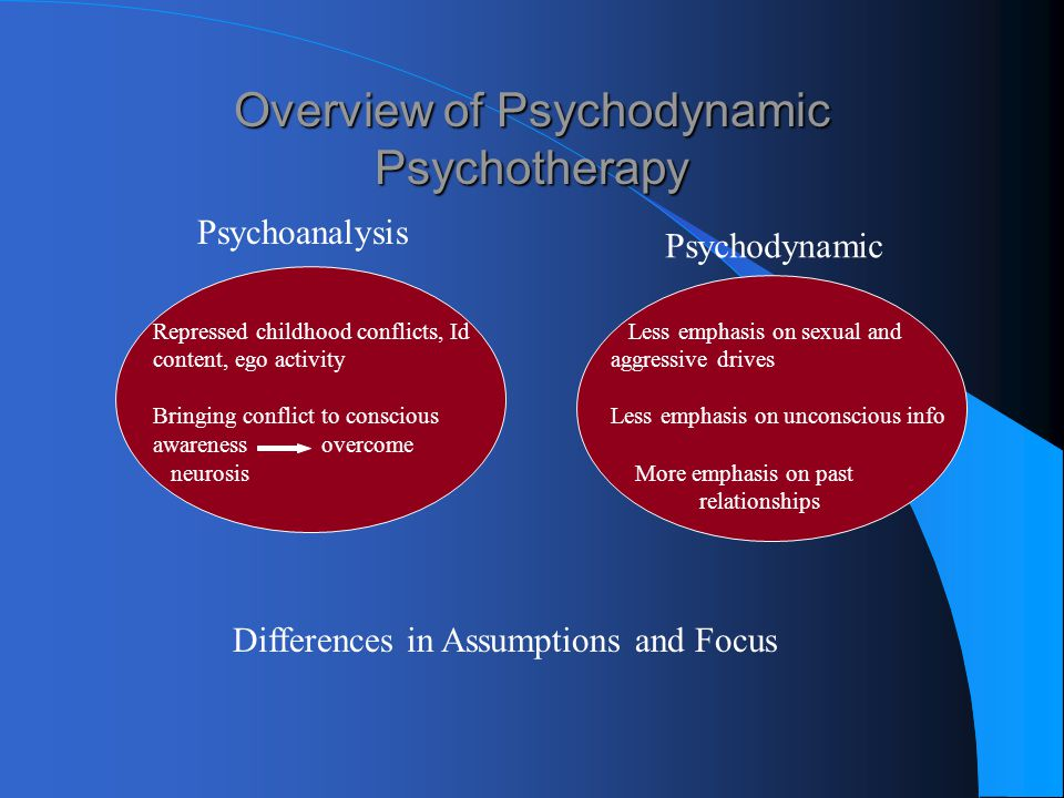 Overview of Psychodynamic Psychotherapy