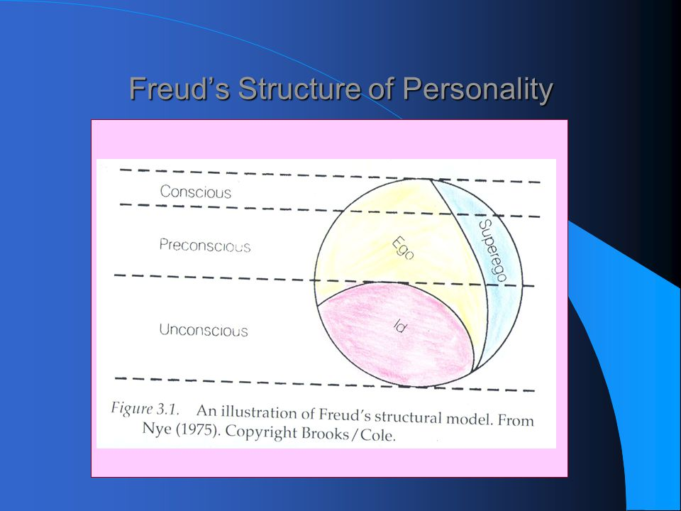 Freud's Structure of Personality