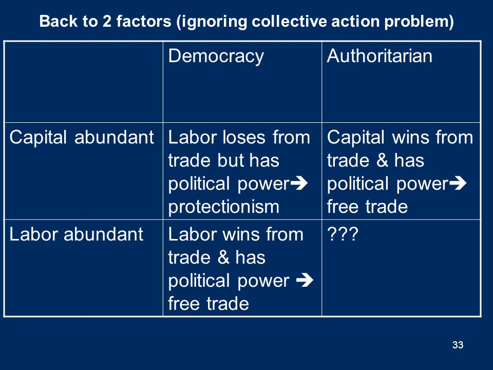 Back to 2 factors (ignoring collective action problem)