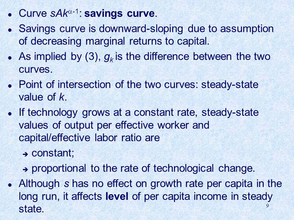 Curve sAk-1: savings curve.