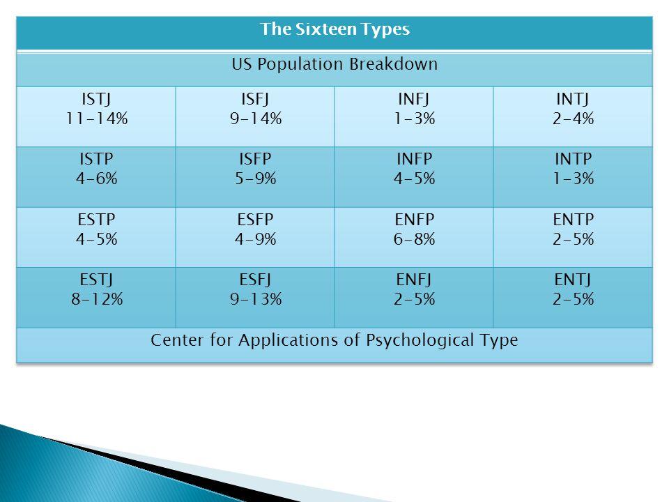 US Population Breakdown ISTJ 11-14% ISFJ 9-14% INFJ 1-3% INTJ 2-4%
