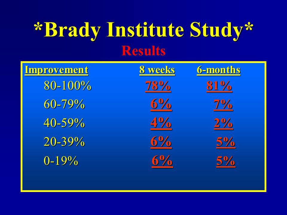 *Brady Institute Study* Results