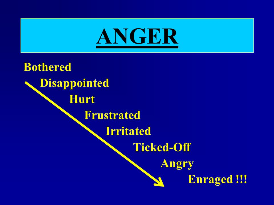 ANGER Bothered Disappointed Hurt Frustrated Irritated Ticked-Off Angry