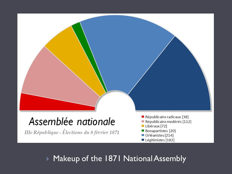 Makeup of the 1871 National Assembly