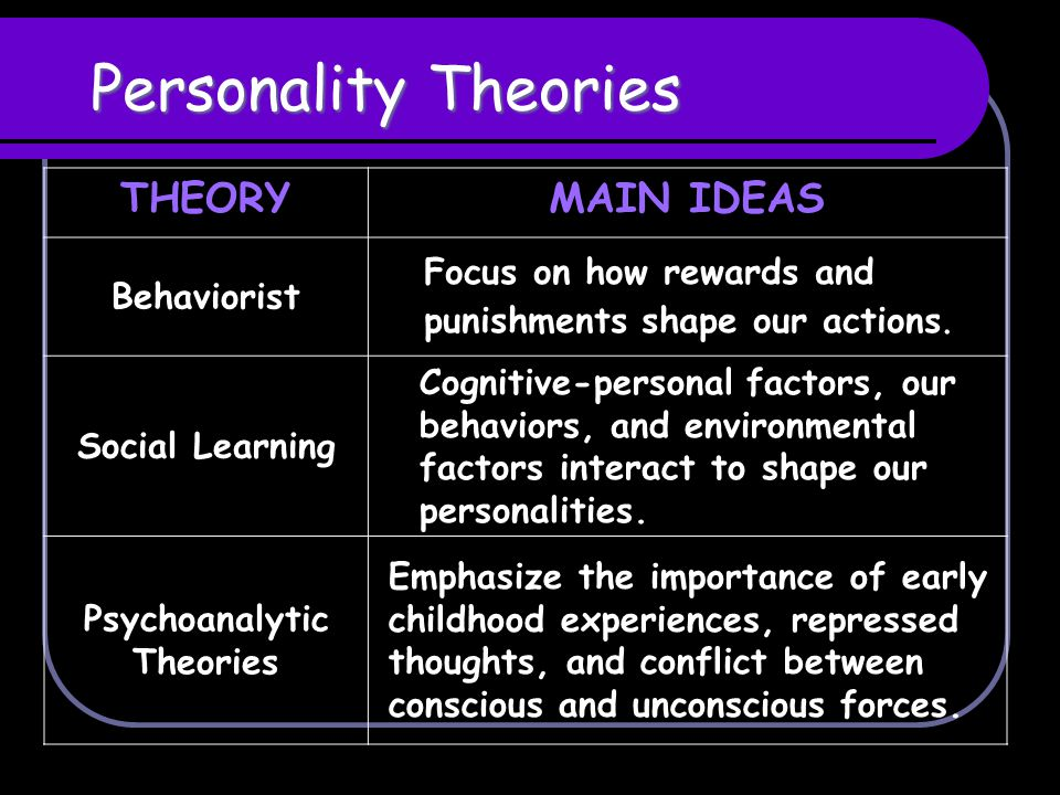 Difference Between Humanism and Behaviorism