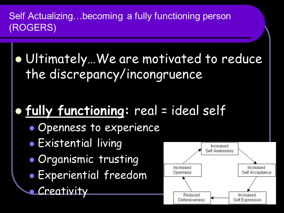 Self Actualizing…becoming a fully functioning person (ROGERS)