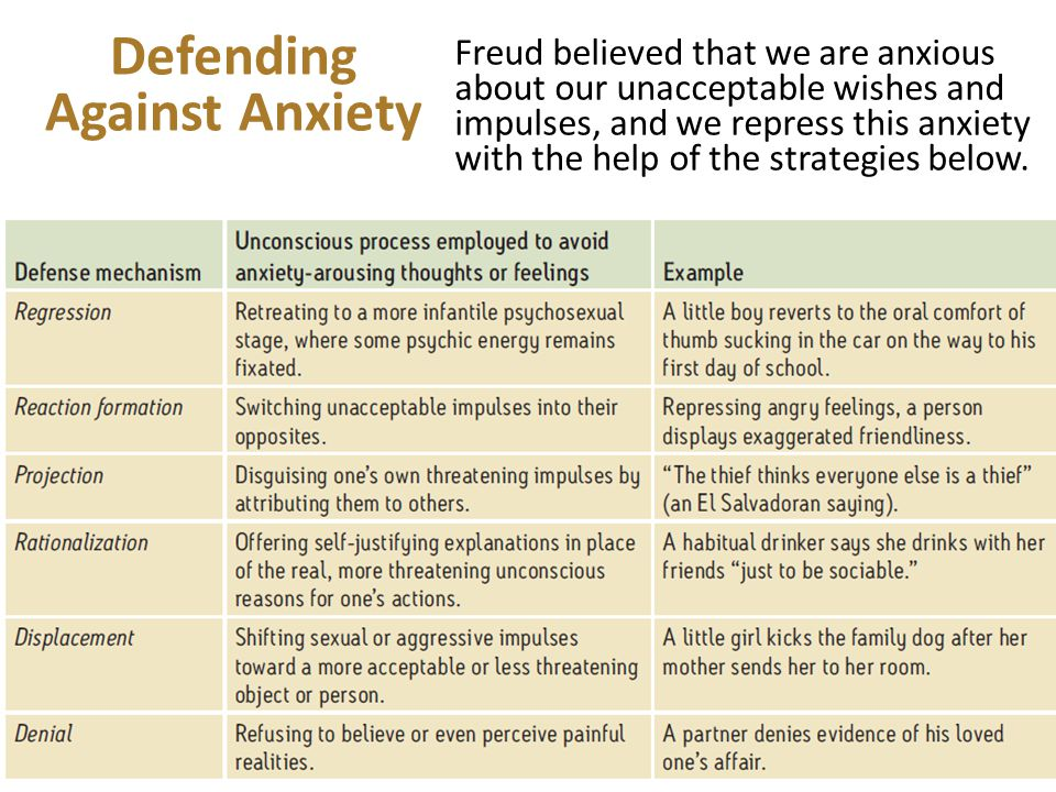 Defending Against Anxiety