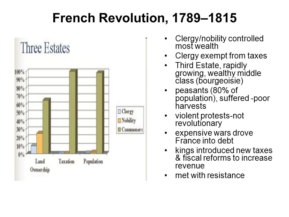French Revolution, 1789–1815 Clergy/nobility controlled most wealth
