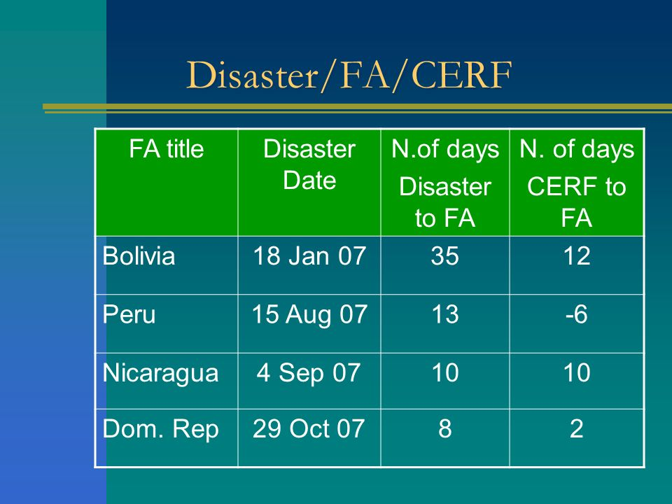 Disaster/FA/CERF FA title Disaster Date N.of days Disaster to FA