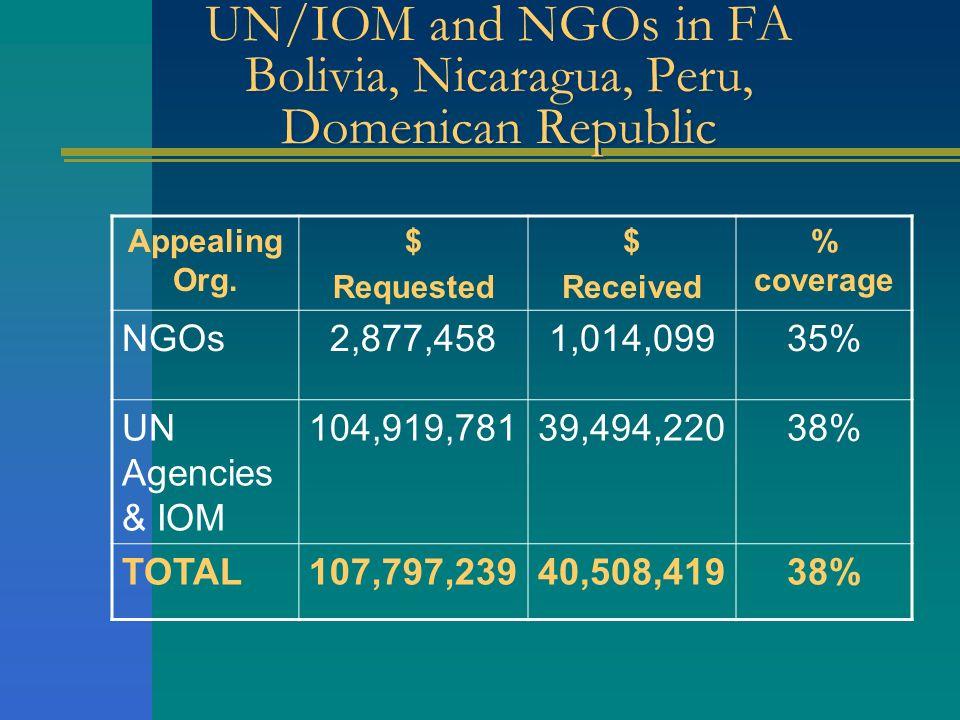 UN/IOM and NGOs in FA Bolivia, Nicaragua, Peru, Domenican Republic