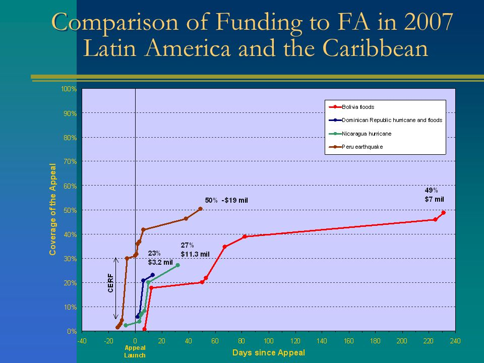 Comparison of Funding to FA in 2007 Latin America and the Caribbean