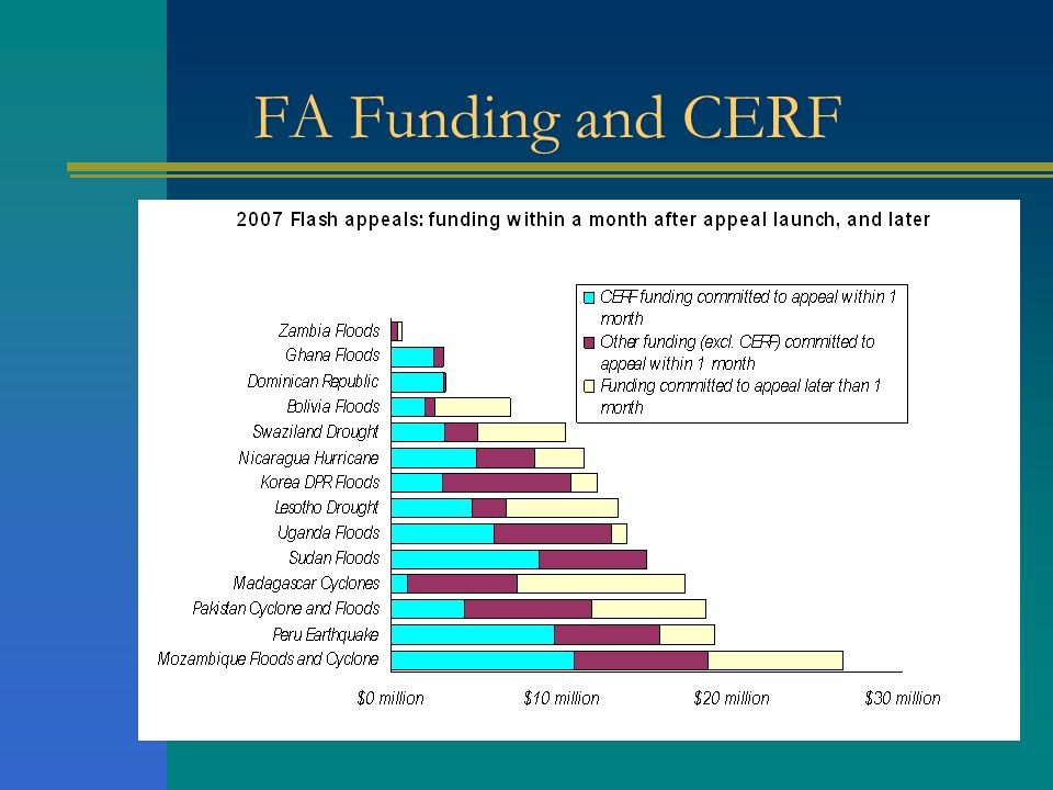 FA Funding and CERFBolivia Flash Appeal 2007:CERF 14% of reqs ( 2 mil out of 14 req) - CERF is 29% of funding received.