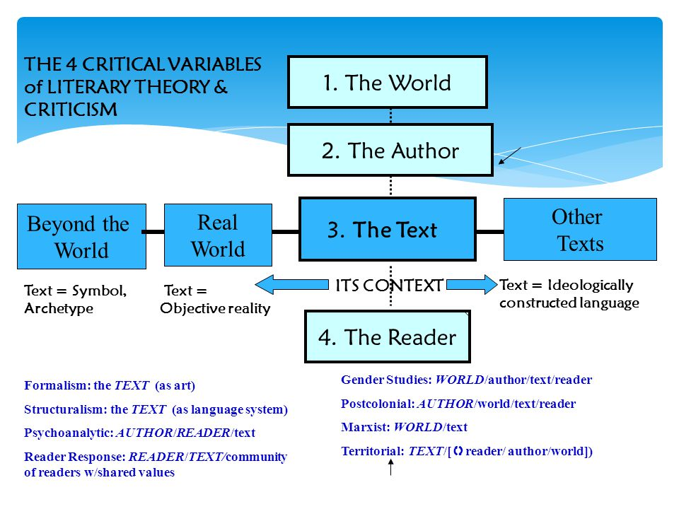 literary critical theories