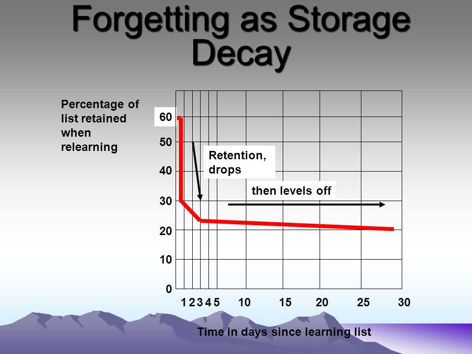 Forgetting as Storage Decay
