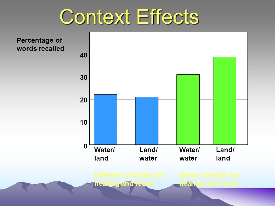 Context Effects 10 20 30 40 Water/ land Land/ water