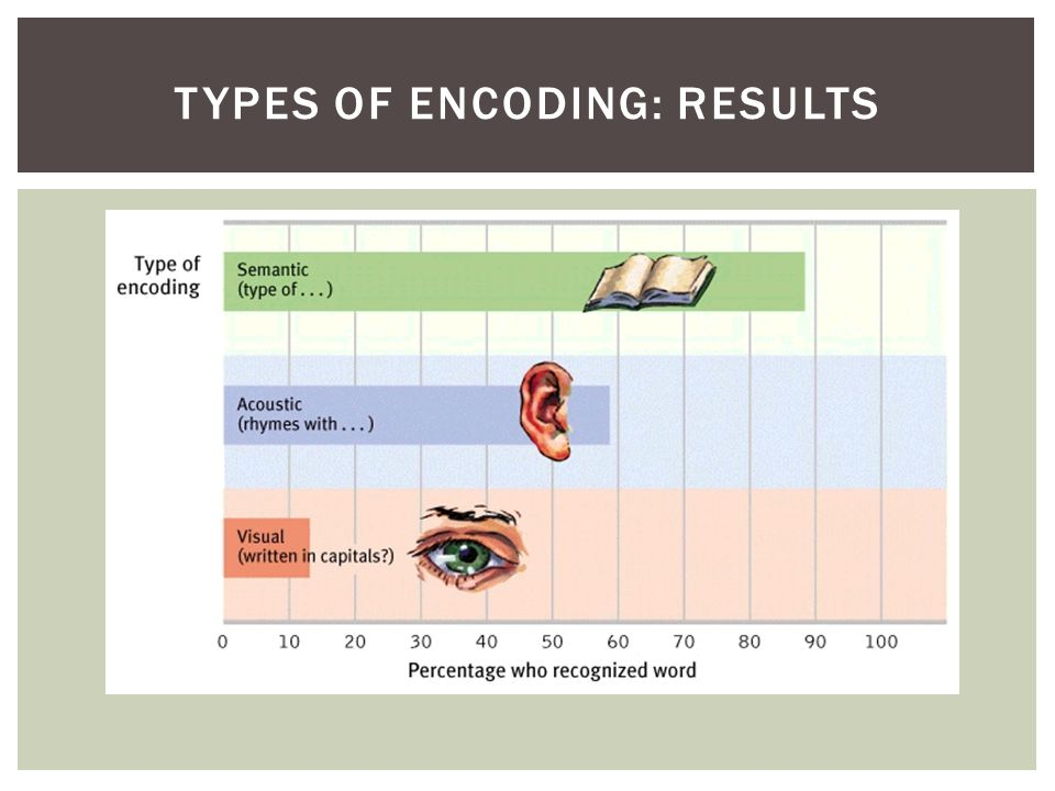 Types of Encoding: Results