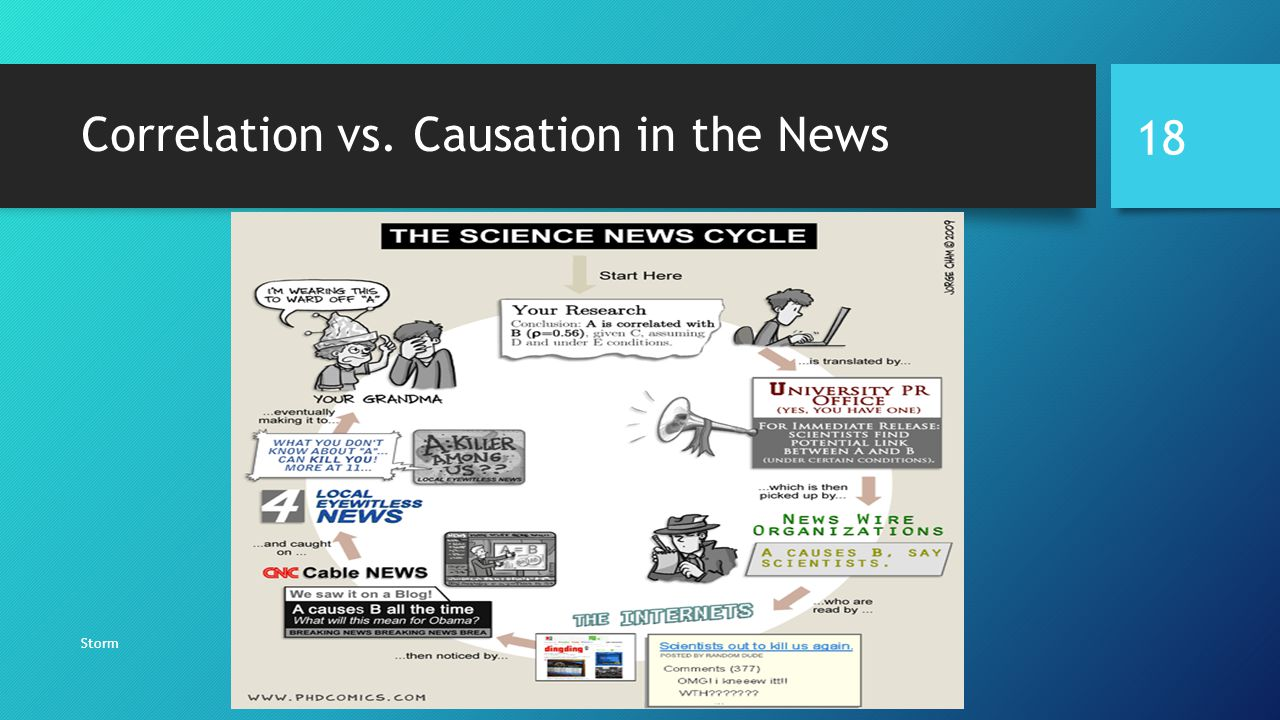 Correlation vs. Causation in the News