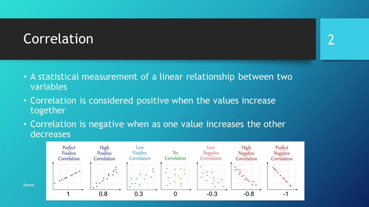 Correlation A statistical measurement of a linear relationship between two variables.