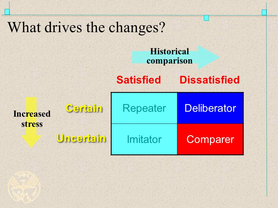What drives the changes