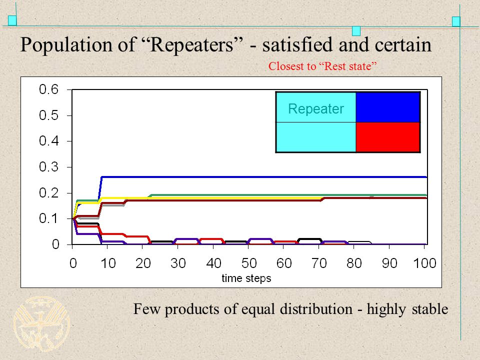 Population of Repeaters - satisfied and certain