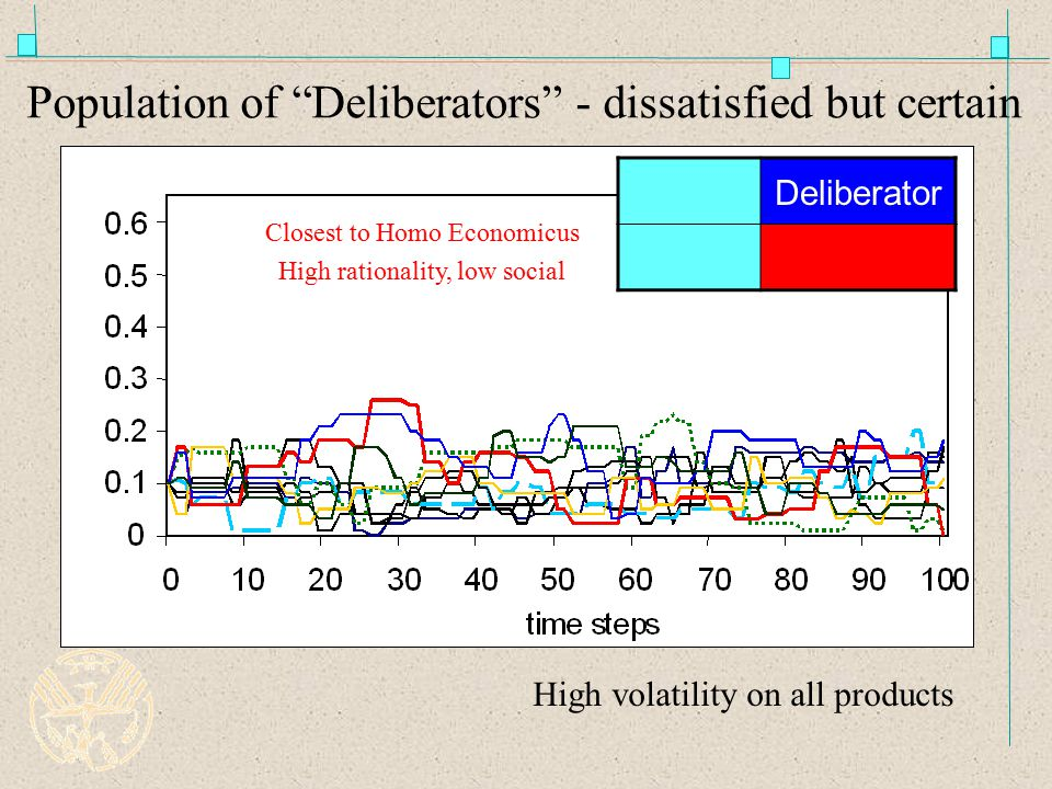 Population of Deliberators - dissatisfied but certain