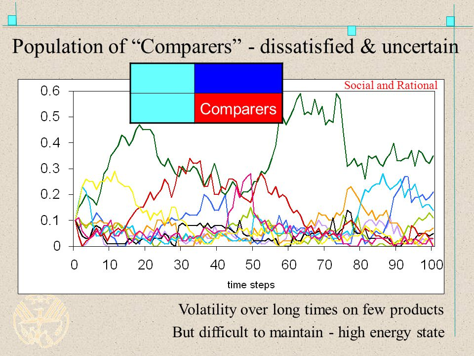 Population of Comparers - dissatisfied & uncertain