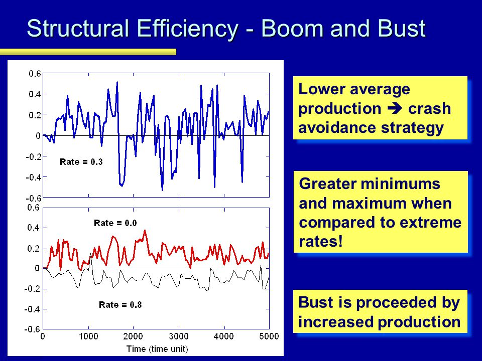 Structural Efficiency - Boom and Bust