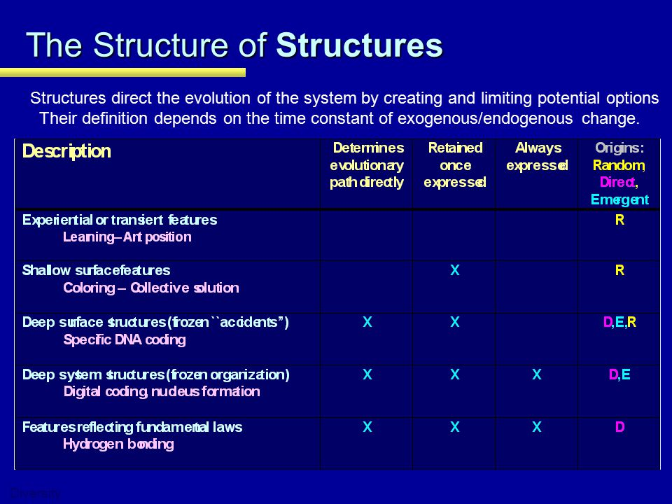 The Structure of Structures