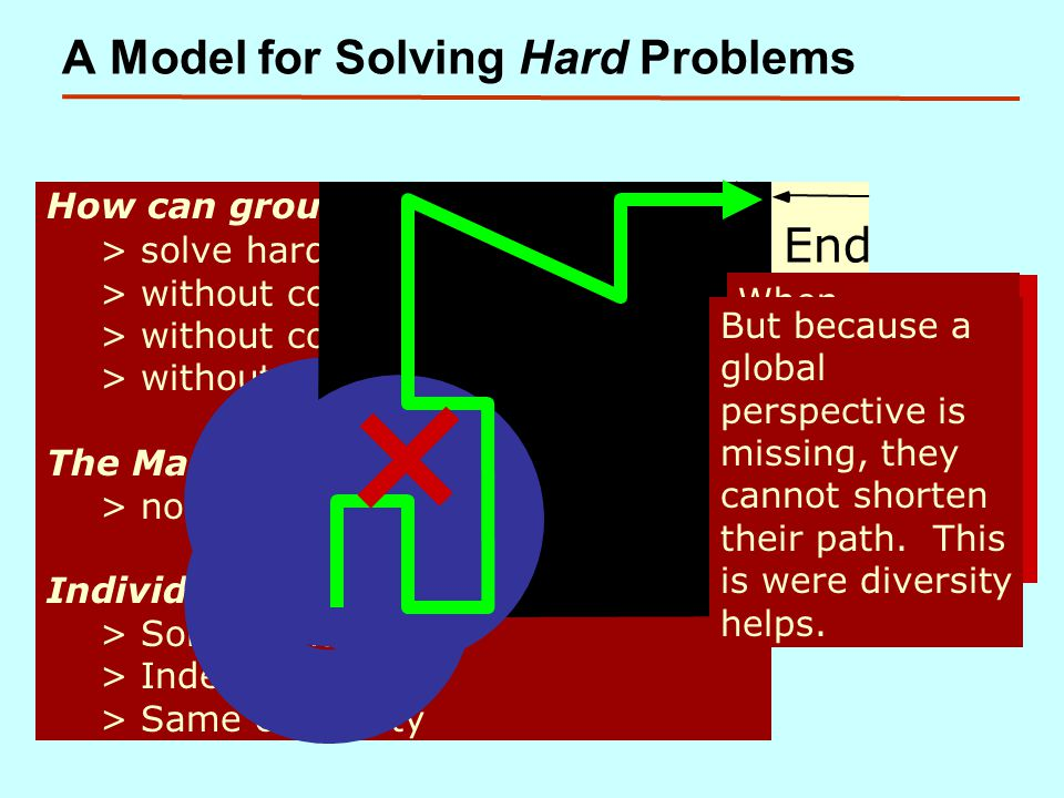 A Model for Solving Hard Problems