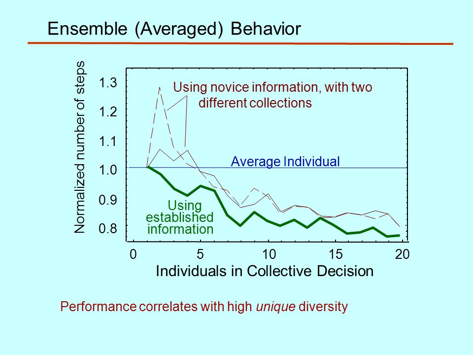 Ensemble (Averaged) Behavior