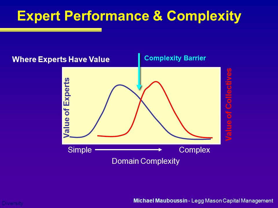 Expert Performance & Complexity
