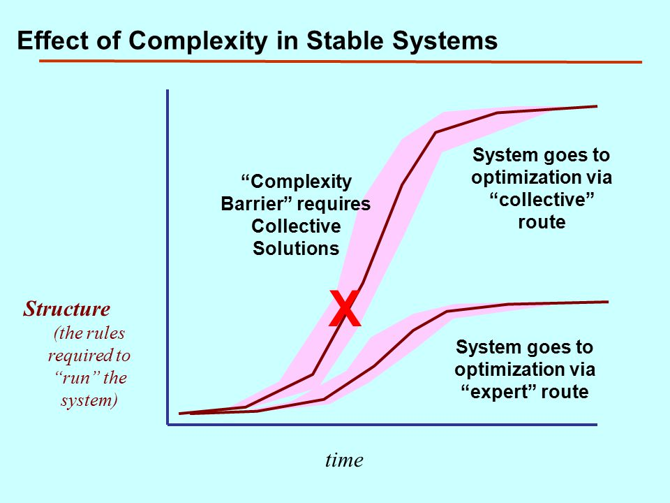 Effect of Complexity in Stable Systems