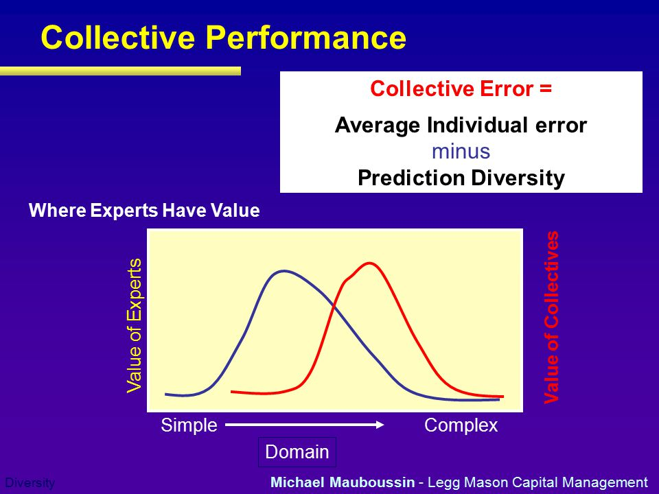 Collective Performance
