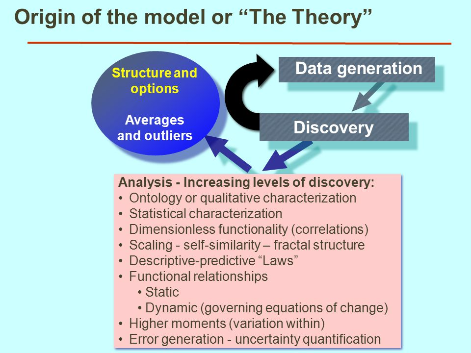 Origin of the model or The Theory