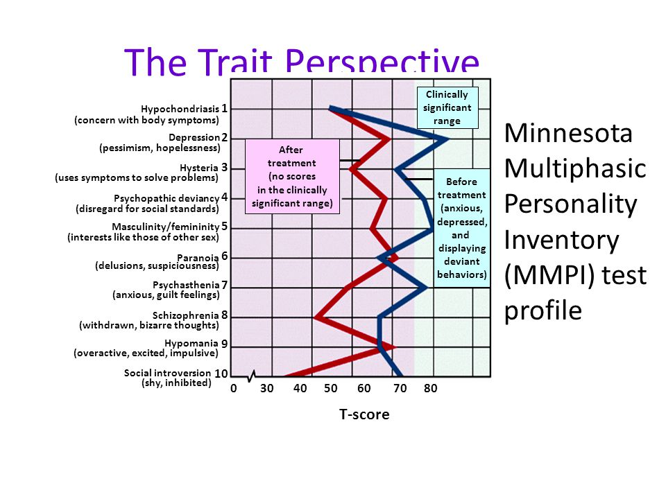 The Trait Perspective Hysteria. (uses symptoms to solve problems) Masculinity/femininity. (interests like those of other sex)