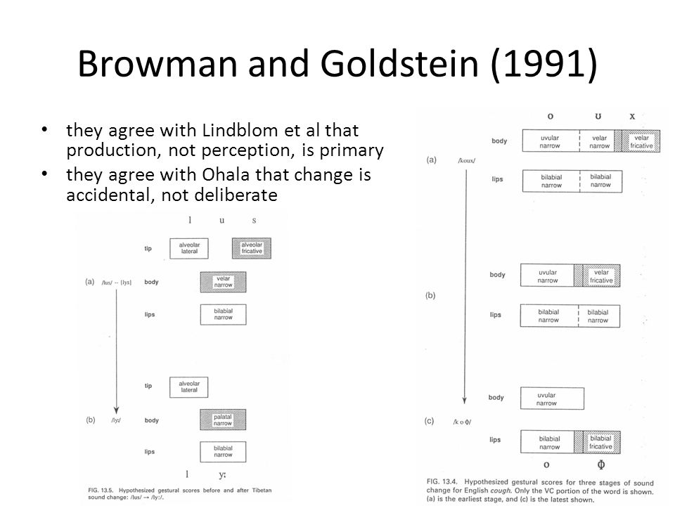 Browman and Goldstein (1991)