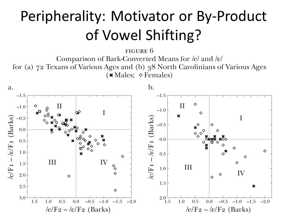 Peripherality: Motivator or By-Product of Vowel Shifting